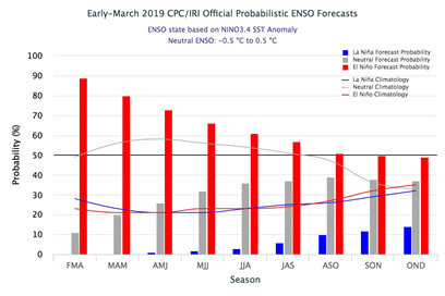 bae93d58493d ... March 2019 ENSO Alert System Status  El Niño Advisory Synopsis  Weak El  Nino conditions are likely to continue through the Northern Hemisphere  spring ...